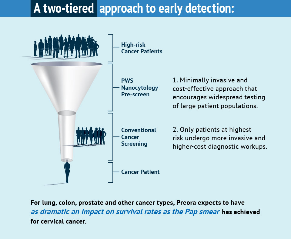 A Two-Tiered Approach to Early Detection